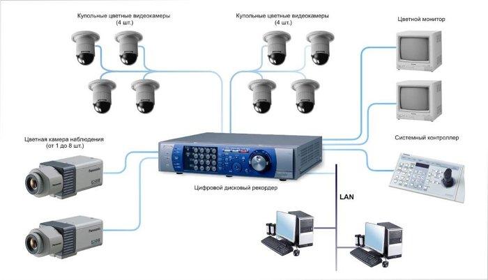 Программа для записи с камеры видеонаблюдения на компьютер